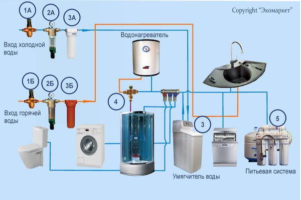 Схема полной очистки воды в